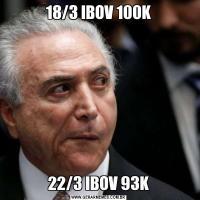 18/3 IBOV 100K22/3 IBOV 93K